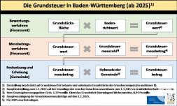 Die Grundsteuer in Baden-Württemberg ab 2025